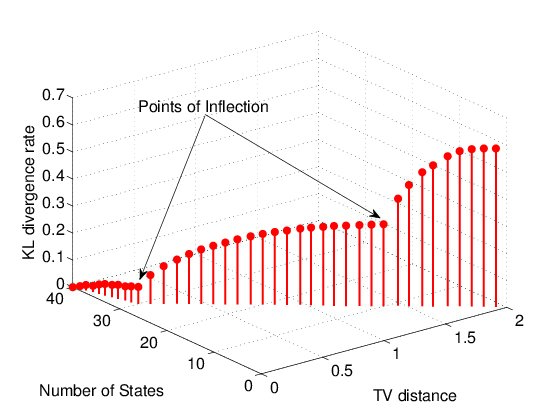 Kullback-Leibler Divergence Rate Vs. Total Variation Distance Vs. Number of States